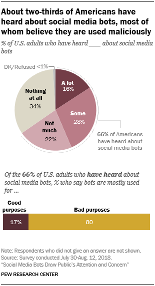 About two-thirds of Americans have heard about social media bots, most of whom believe they are used maliciously