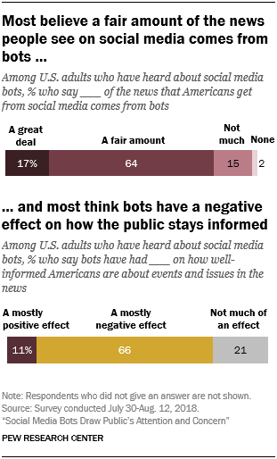 Most believe a fair amount of the news people see on social media comes from bots …