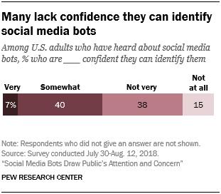 Many lack confidence they can identify social media bots