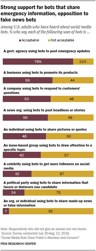 Strong support for bots that share emergency information, opposition to fake news bots