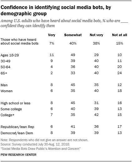 Confidence in identifying social media bots, by demographic group