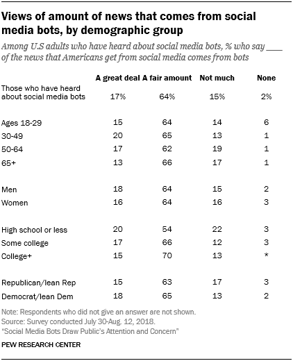 Views of amount of news that comes from social media bots, by demographic group