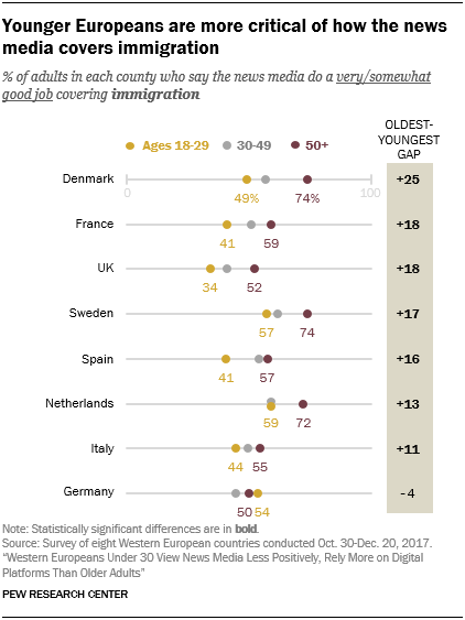 Younger Europeans are more critical of how the news media covers immigration
