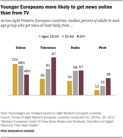 Younger Europeans more likely to get news online than from TV