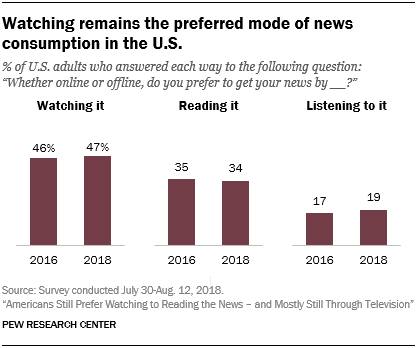 Watching remains the preferred mode of news consumption in the U.S.