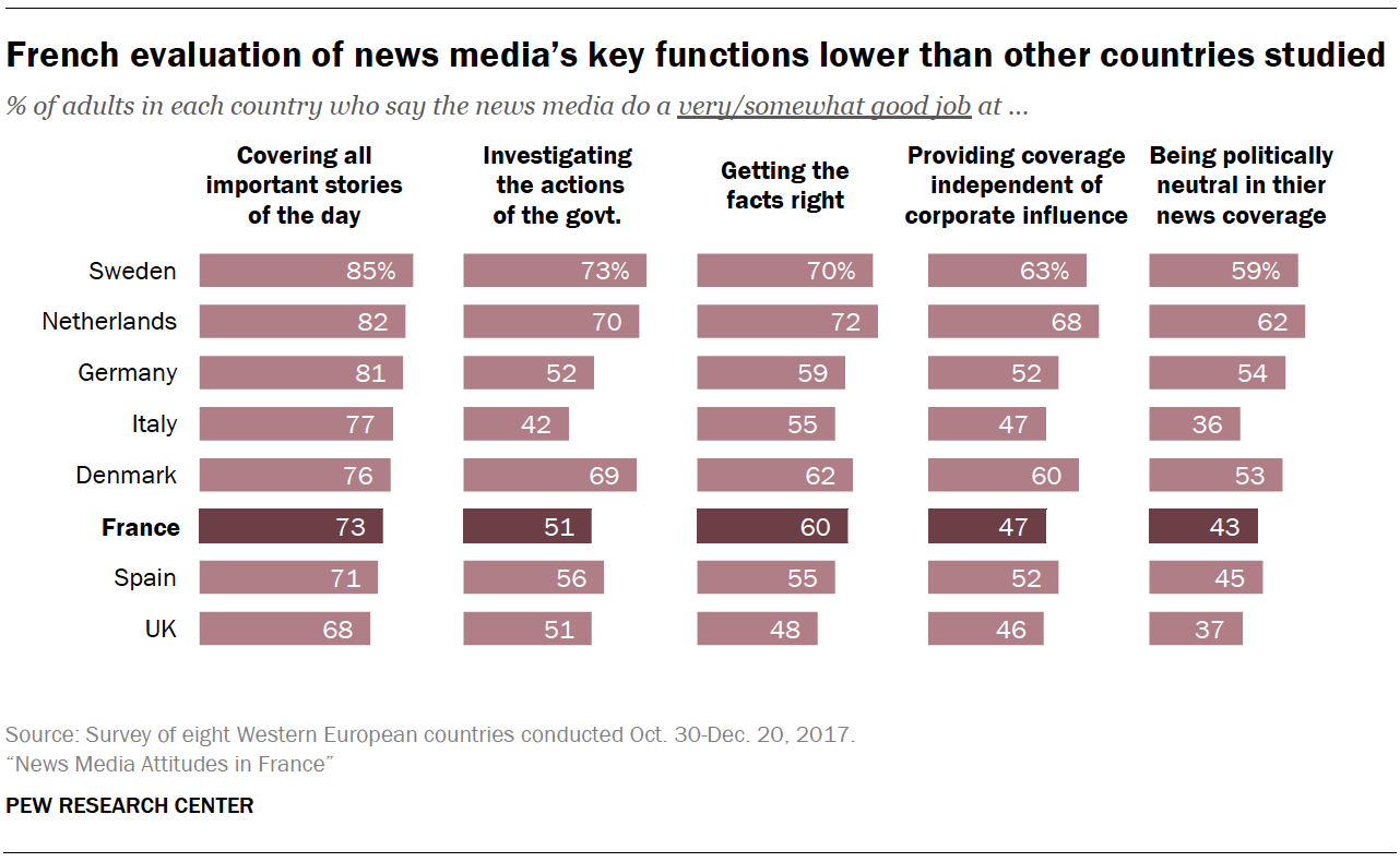 French evaluation of news media's key functions lower than other countries studied