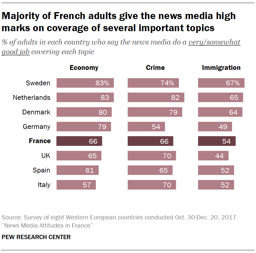 Majority of French adults give the news media high marks on coverage of several important topics