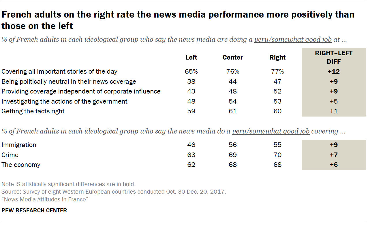 French adults on the right rate the news media performance more positively than those on the left
