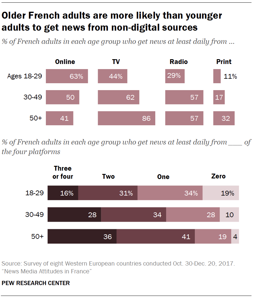 Older French adults are more likely than younger adults to get news from non-digital sources
