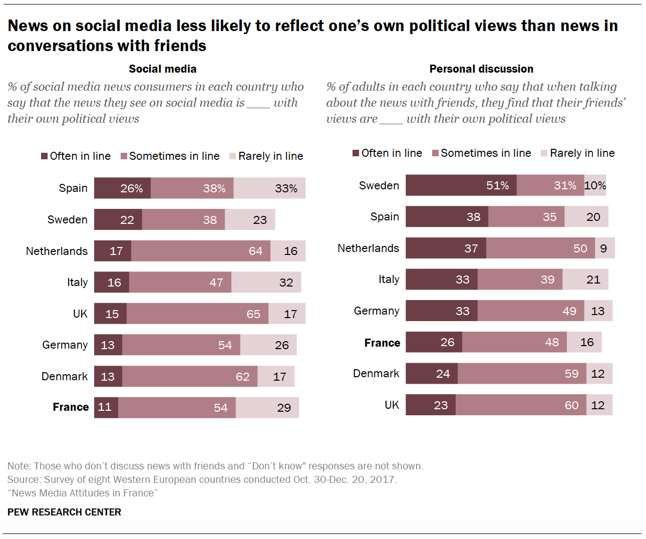 News on social media less likely to reflect one's own political views than news in conversations with friends