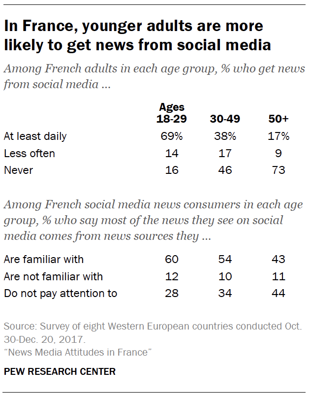 In France, younger adults are more likely to get news from social media