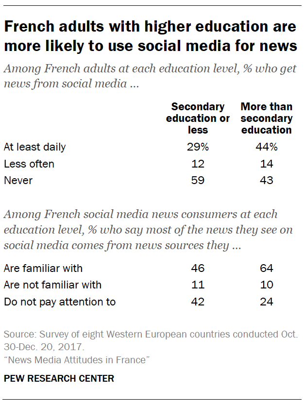 French adults with higher education are more likely to use social media for news