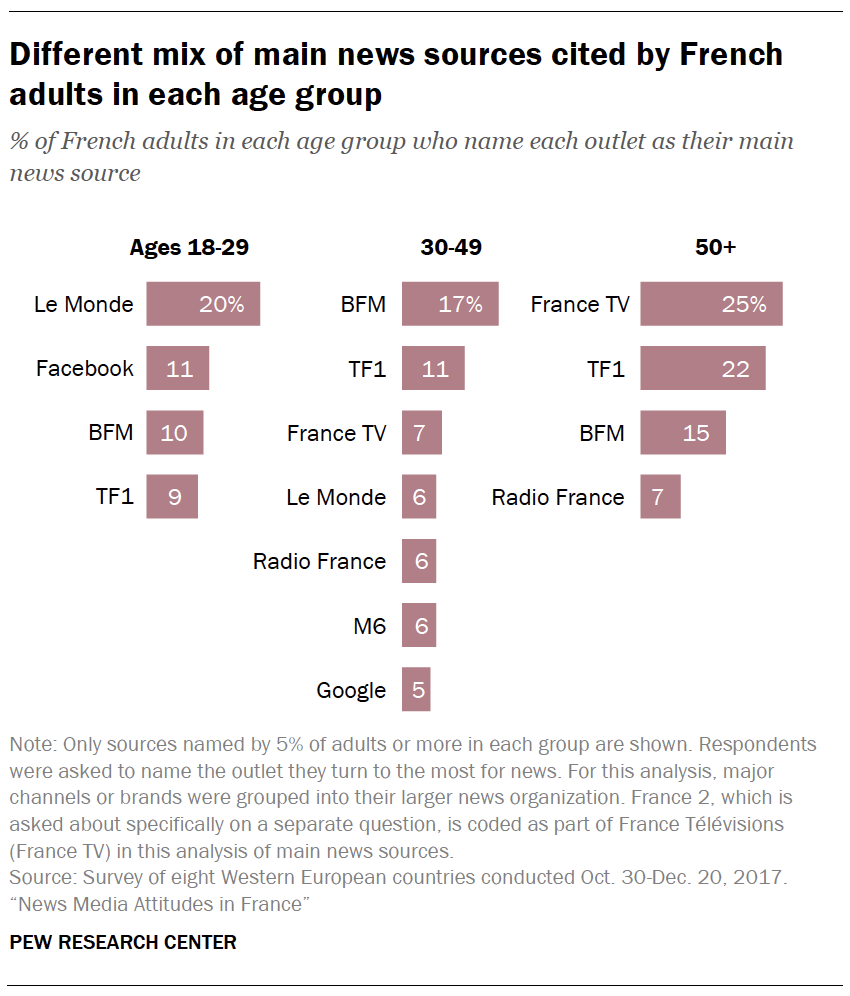 Different mix of main news sources cited by French adults in each age group