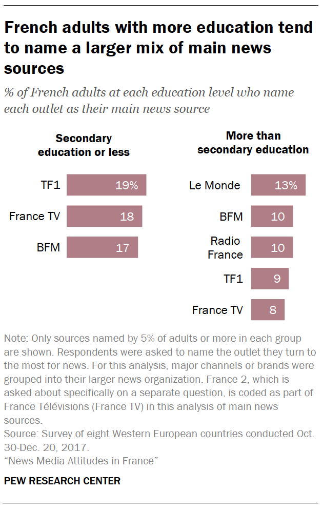 French adults with more education tend to name a larger mix of main news sources
