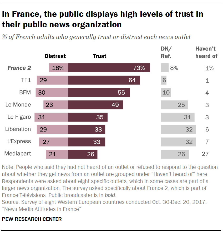 In France, the public displays high levels of trust in their public news organization
