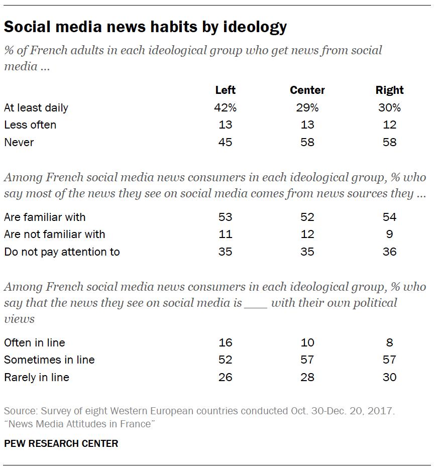 Social media news habits by ideology