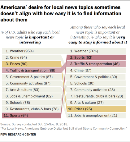 Chart showing that Americans' desire for local news topics sometimes doesn't align with how easy it is to find information about those topics.