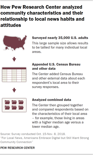 Chart showing how Pew Research Center analyzed community characteristics and their relationship to local news habits and attitudes by surveying nearly 35,000 adults, adding U.S. Census Bureau and other external data about local areas to the survey responses, and grouped and compared respondents based on characteristics of their local area.