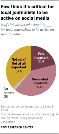 Pie chart showing that few U.S. adults think it's critical for local journalists to be active on social media.