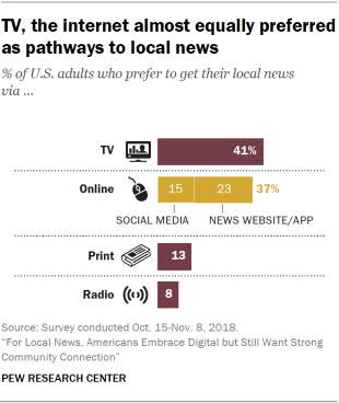 Chart showing that TV and the internet are almost equally preferred as pathways to local news by U.S. adults.