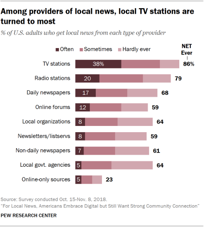 Chart showing that among providers of local news, local TV stations are turned to most.