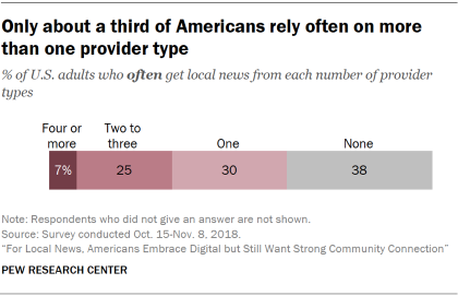 Chart showing that only about a third of Americans rely often on more than one provider type.