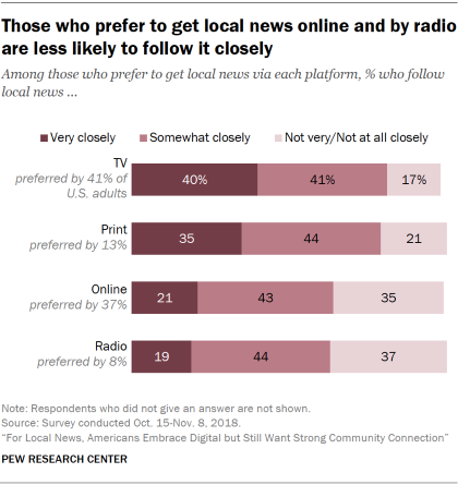 Chart showing that those who prefer to get local news online and by radio are less likely to follow it closely.