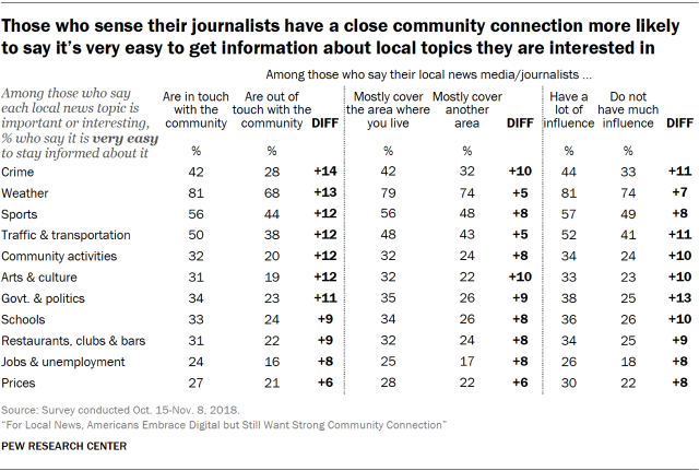 Table showing that U.S. adults who sense their local journalists have a close community connection are more likely to say it's very easy to get information about local topics they are interested in.