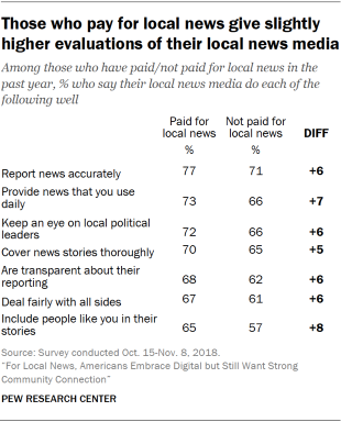 Table showing that Americans who pay for local news give slightly higher evaluations of their local news media.