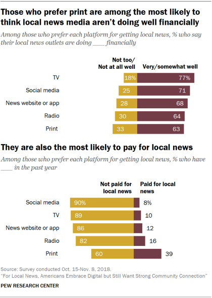 Charts showing that those U.S. adults who prefer print news products are among the most likely to think local news media aren't doing well financially. They are also the most likely to pay for local news.