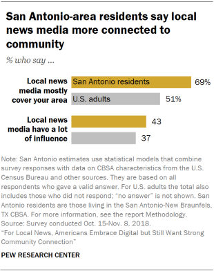Chart showing that San Antonio-area residents say local news media mostly cover the area.