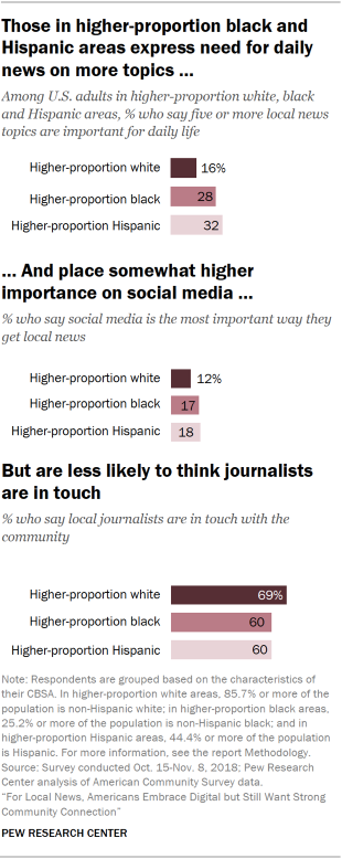 Chart showing that U.S. adults in higher-proportion black and Hispanic areas express the need for daily news on more local news topics and place somewhat higher importance on social media, but are less likely to think local journalists are in touch with the community.