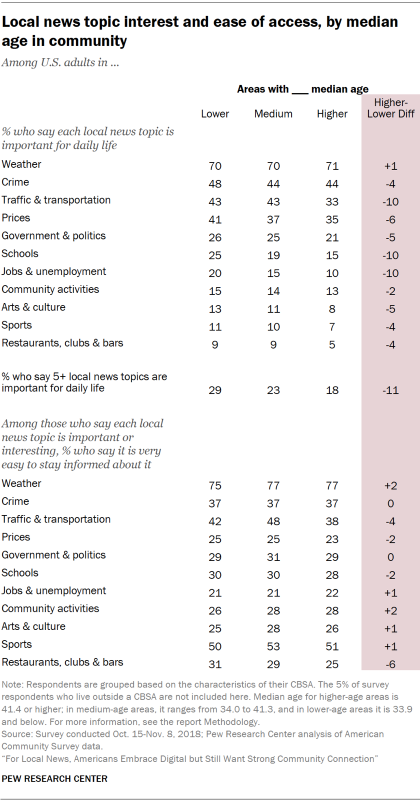 Table showing local news topic interest and ease of access for U.S. adults, by median age in the community.