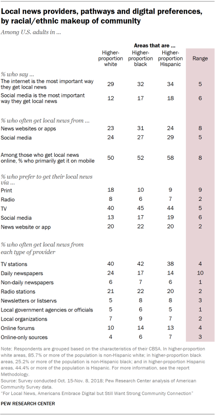 Table showing local news providers, pathways and digital preferences of U.S. adults, by racial/ethnic makeup of the community.