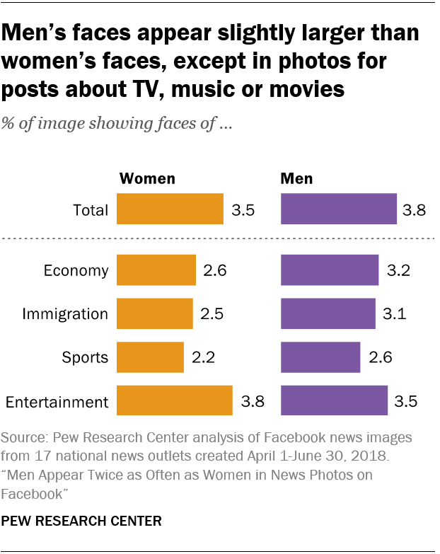 Men's faces appear slightly larger than women's faces, except in photos for posts about TV, music or movies