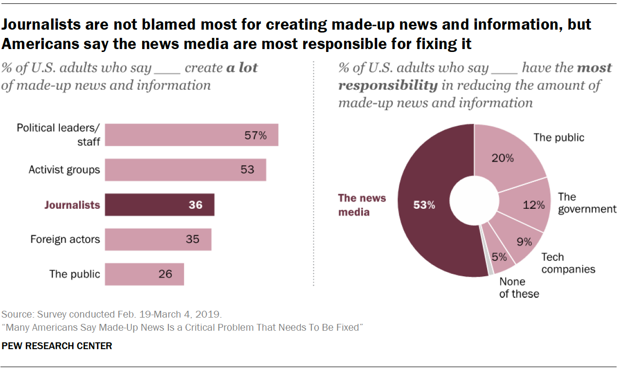 A chart showing Journalists are not blamed most for creating made-up news and information, but Americans say the news media are most responsible for fixing it