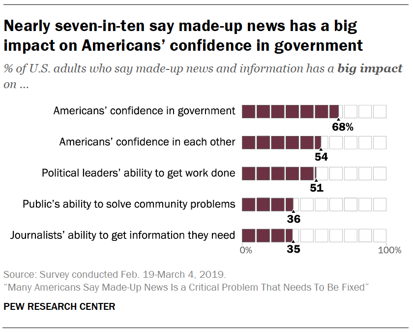 A chart showing Nearly seven-in-ten say made-up news has a big impact on Americans' confidence in government