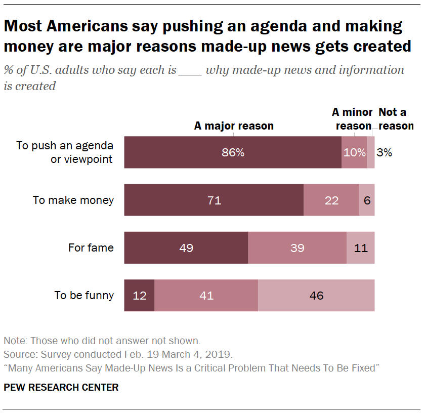 A chart showing Most Americans say pushing an agenda and making money are major reasons made-up news gets created