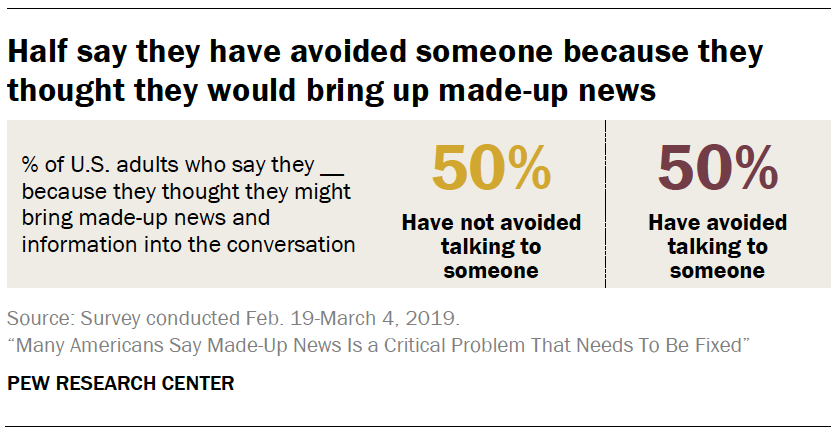 A chart showing Half say they have avoided someone because they thought they would bring up made-up news