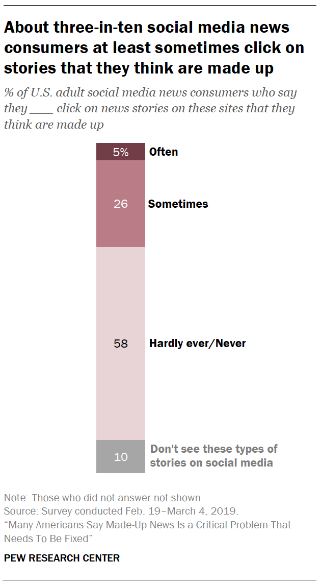 A chart showing About three-in-ten social media news consumers at least sometimes click on stories that they think are made up