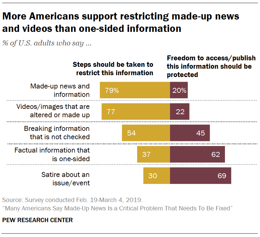 A chart showing More Americans support restricting made-up news and videos than one-sided information