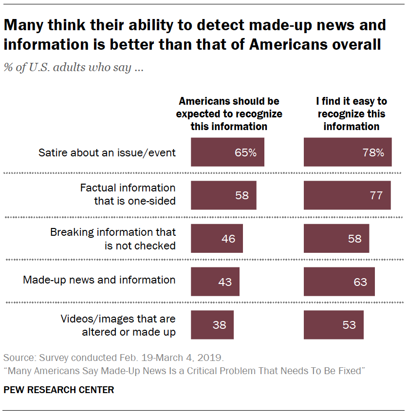 A chart showing Many think their ability to detect made-up news and information is better than that of Americans overall