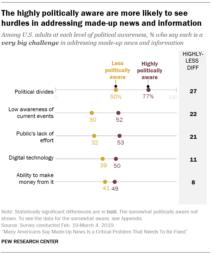 A chart showing The highly politically aware are more likely to see hurdles in addressing made-up news and information