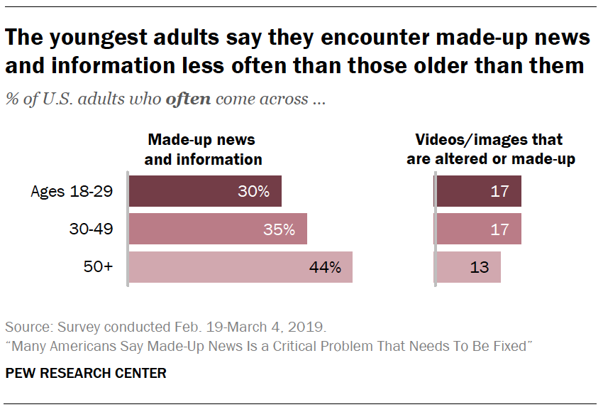 A chart showing The youngest adults say they encounter made-up news and information less often than those older than them