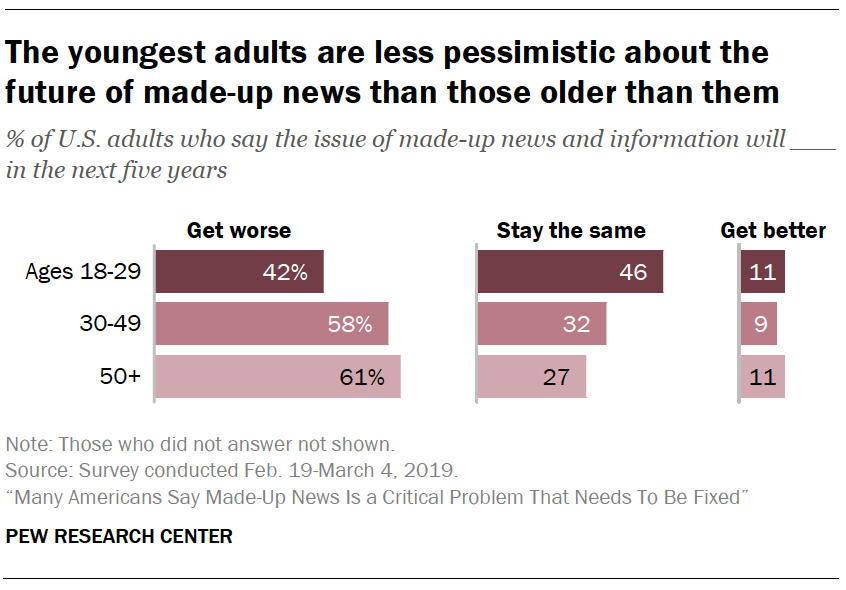 A chart showing The youngest adults are less pessimistic about the future of made-up news than those older than them