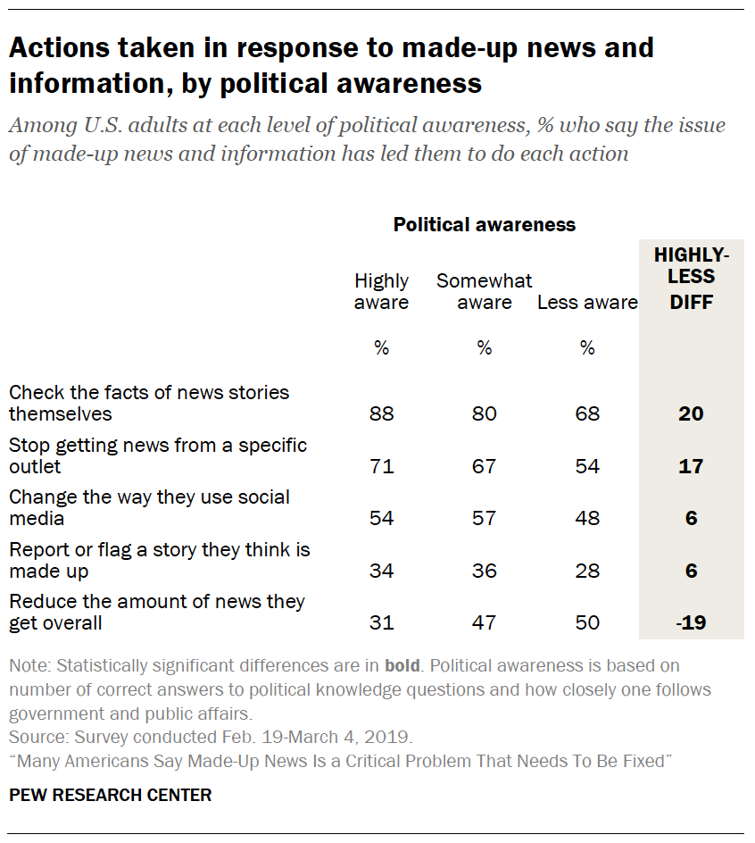 A table showing Actions taken in response to made-up news and information, by political awareness
