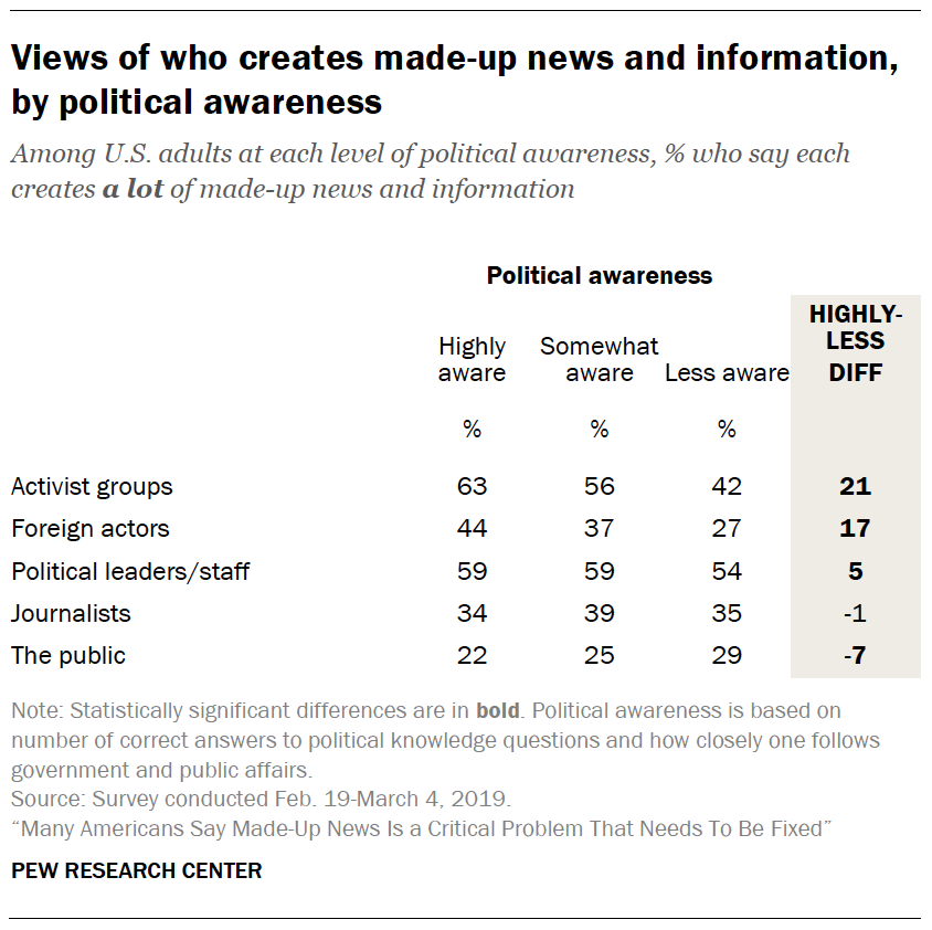 A table showing Views of who creates made-up news and information, by political awareness