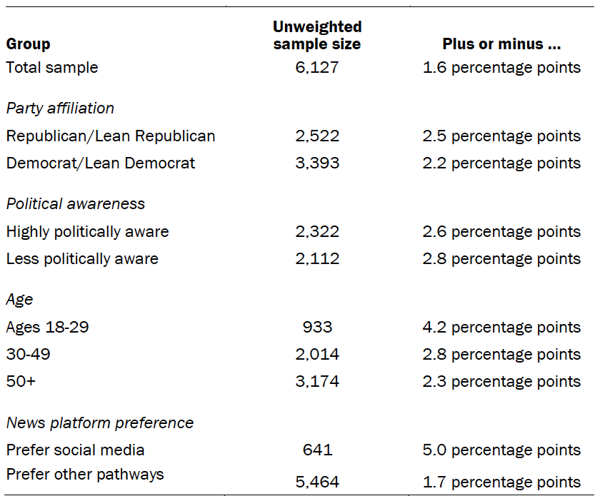 A table showing the unweighted sample sizes and the error attributable to sampling