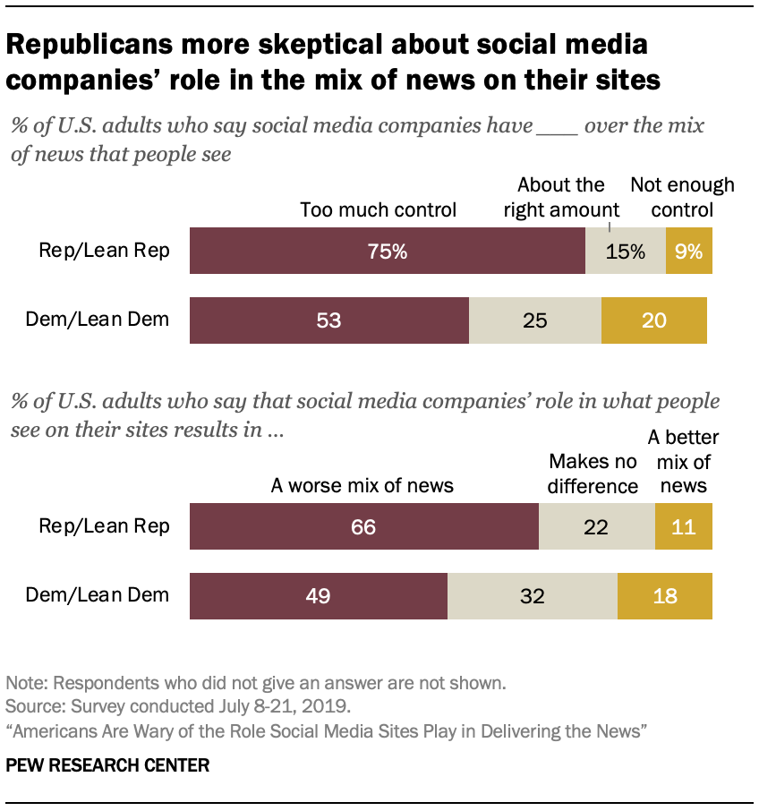 Republicans more skeptical about social media companies' role in the mix of news on their sites