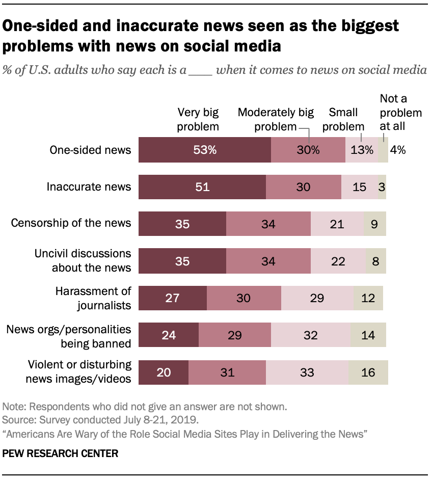 One-sided and inaccurate news seen as the biggest problems with news on social media